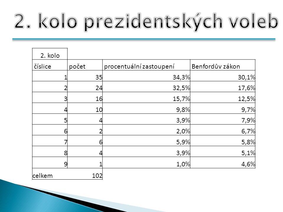 2. kolo číslice počet procentuální zastoupení Benfordův zákon 13534,3%30,1% 22432,5%17,6% 31615,7%12,5% 4109,8%9,7% 543,9%7,9% 622,0%6,7% 765,9%5,8% 8