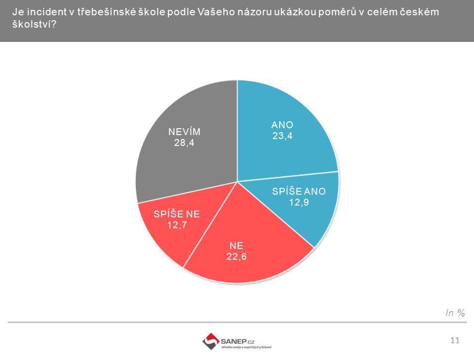 11 Je incident v třebešínské škole podle Vašeho názoru ukázkou poměrů v celém českém školství In %