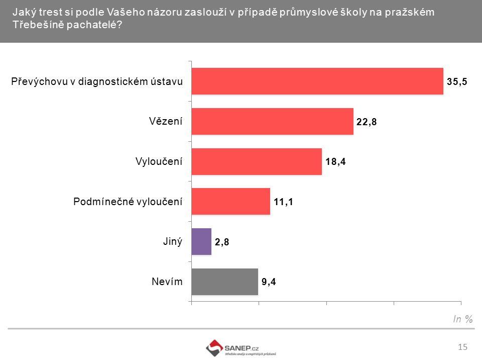 15 Jaký trest si podle Vašeho názoru zaslouží v případě průmyslové školy na pražském Třebešíně pachatelé.