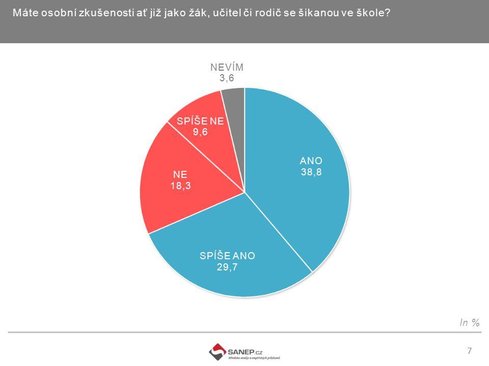 8 Kdo podle Vašeho názoru nese vinu za to, že trýznění učitelky došlo tak daleko: In %