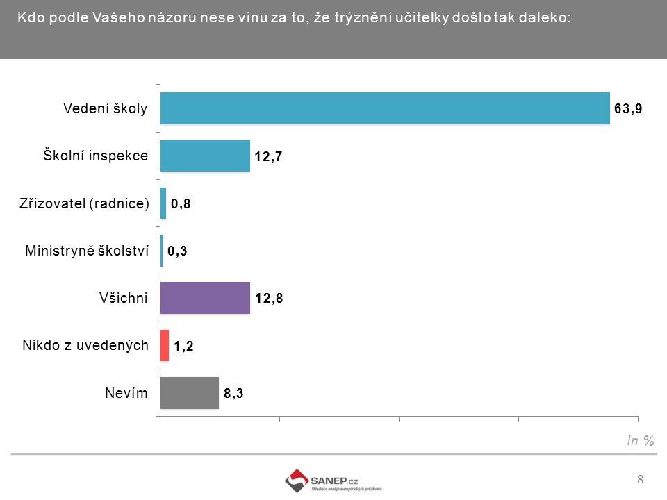 9 Podle Vašeho názoru a zkušeností je šikana žáků vůči učitelům v českých školách: In %