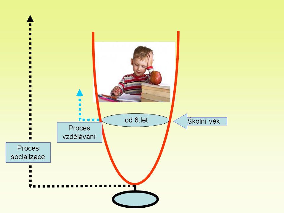 od 6.let Školní věk Proces socializace Proces vzdělávání