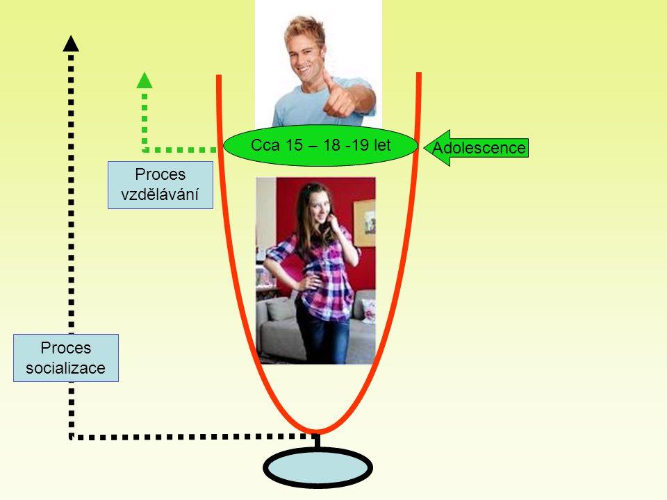 Cca 15 – 18 -19 let Adolescence Proces socializace Proces vzdělávání