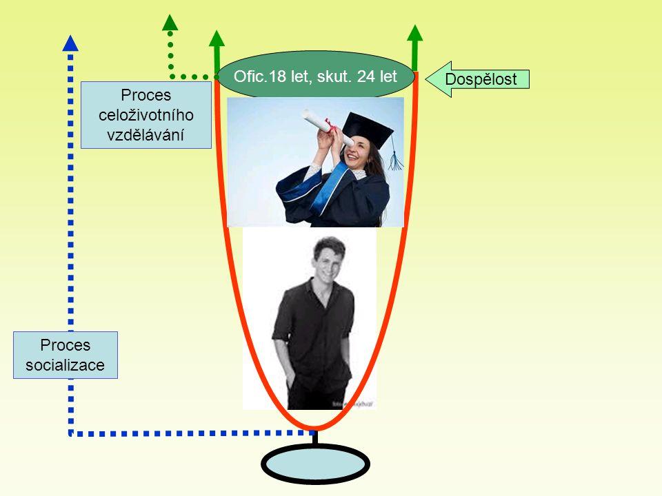 Ofic.18 let, skut. 24 let Dospělost Proces socializace Proces celoživotního vzdělávání