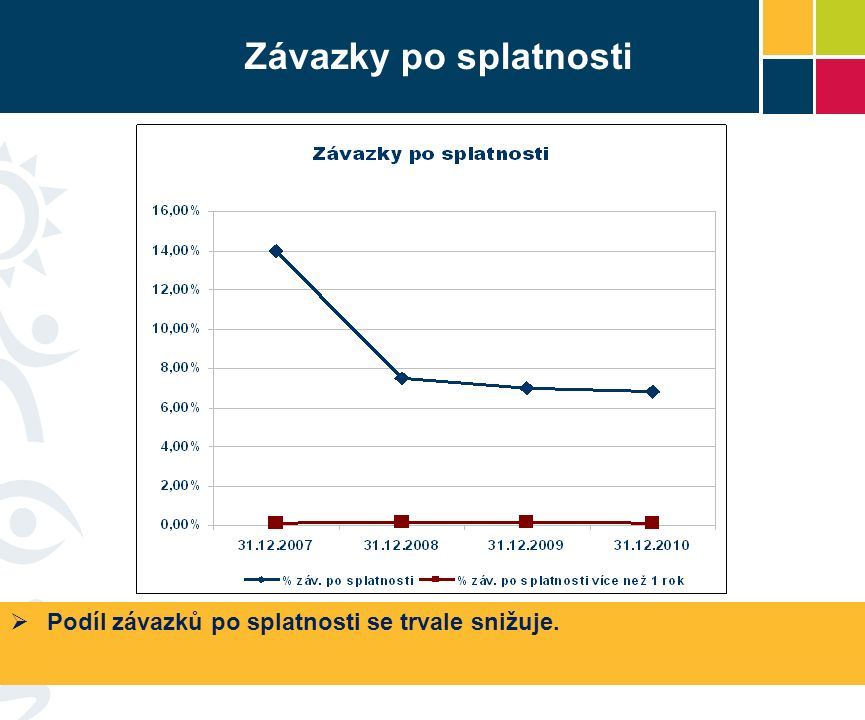 Závazky po splatnosti  Podíl závazků po splatnosti se trvale snižuje.