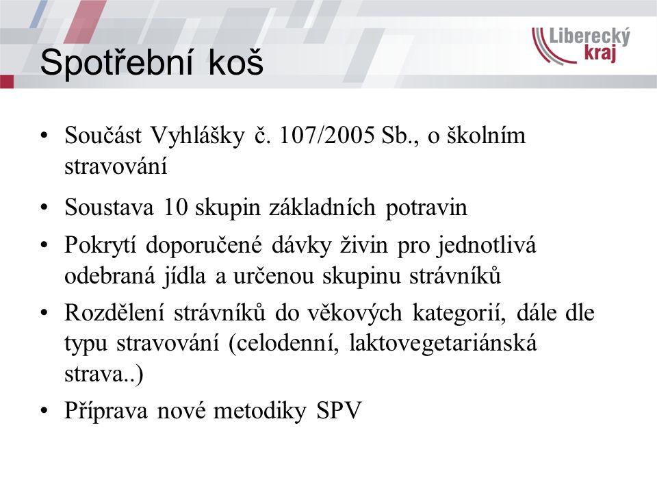 Spotřební koš Součást Vyhlášky č.