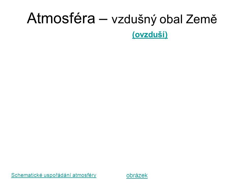 Atmosféra – vzdušný obal Země Schematické uspořádání atmosféry (ovzduší) obrázek