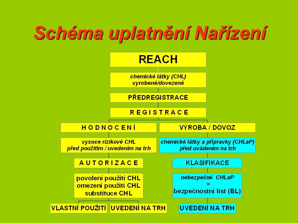 Schéma uplatnění Nařízení