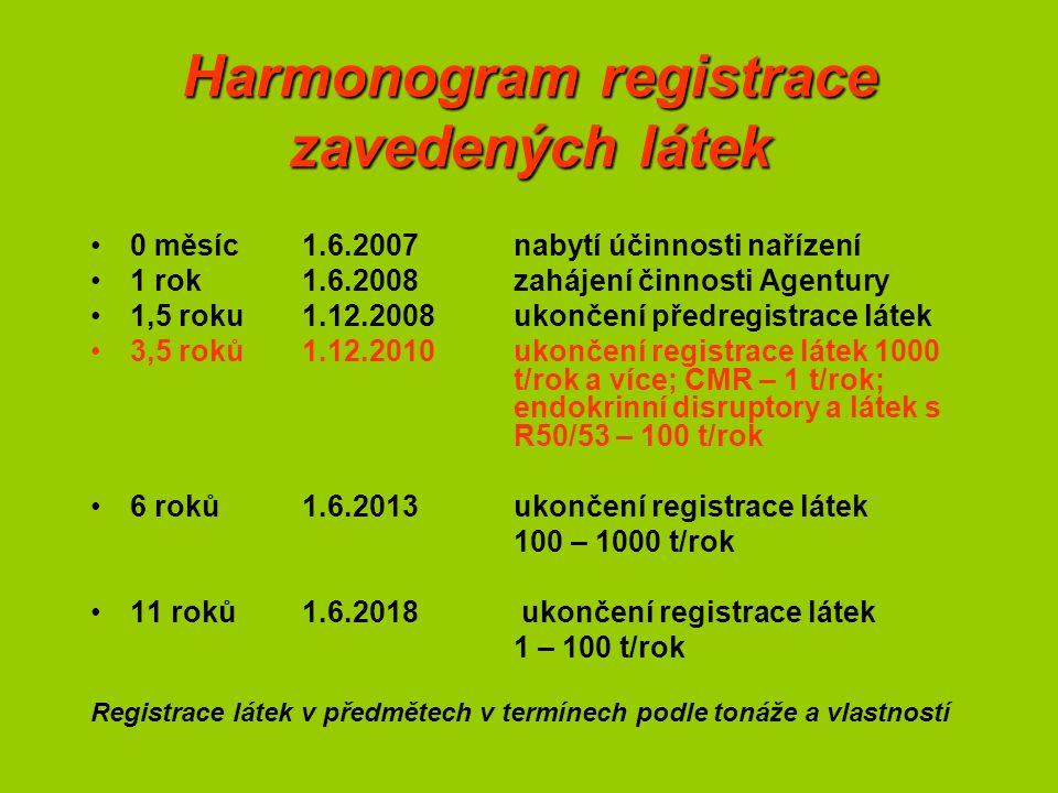 Harmonogram registrace zavedených látek 0 měsíc1.6.2007nabytí účinnosti nařízení 1 rok1.6.2008zahájení činnosti Agentury 1,5 roku1.12.2008ukončení předregistrace látek 3,5 roků1.12.2010ukončení registrace látek 1000 t/rok a více; CMR – 1 t/rok; endokrinní disruptory a látek s R50/53 – 100 t/rok 6 roků1.6.2013ukončení registrace látek 100 – 1000 t/rok 11 roků1.6.2018 ukončení registrace látek 1 – 100 t/rok Registrace látek v předmětech v termínech podle tonáže a vlastností