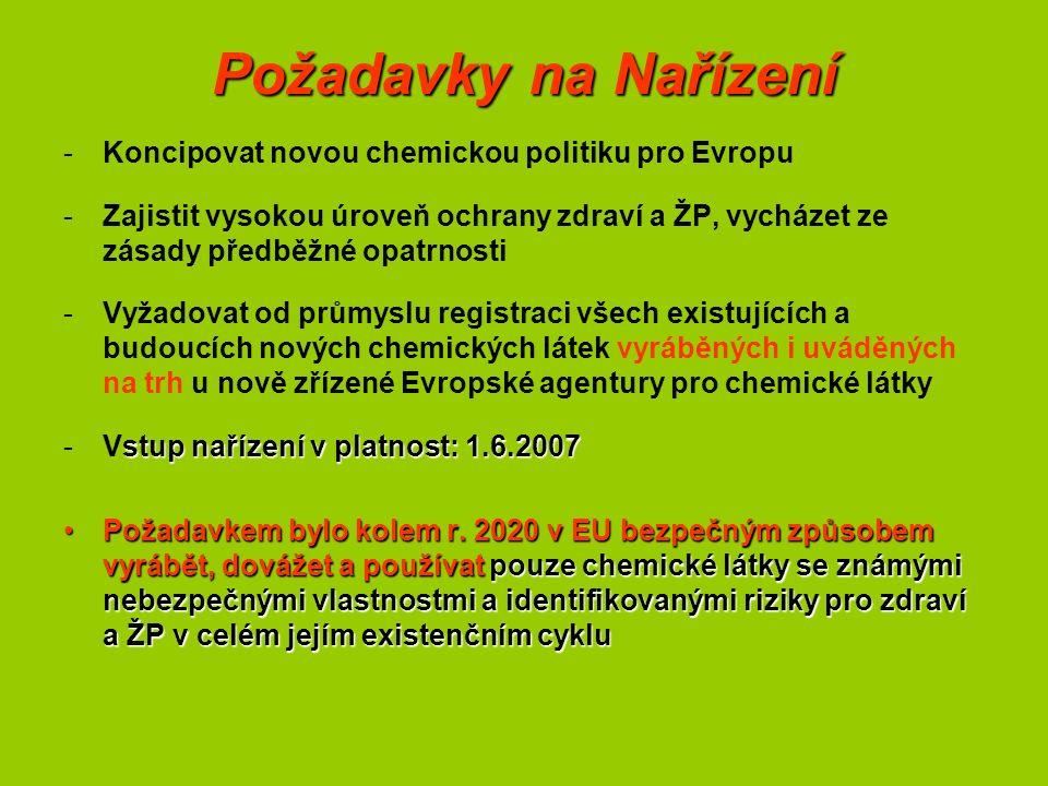 Požadavky na Nařízení -Koncipovat novou chemickou politiku pro Evropu -Zajistit vysokou úroveň ochrany zdraví a ŽP, vycházet ze zásady předběžné opatrnosti -Vyžadovat od průmyslu registraci všech existujících a budoucích nových chemických látek vyráběných i uváděných na trh u nově zřízené Evropské agentury pro chemické látky stup nařízení v platnost: 1.6.2007 -Vstup nařízení v platnost: 1.6.2007 Požadavkem bylo kolem r.