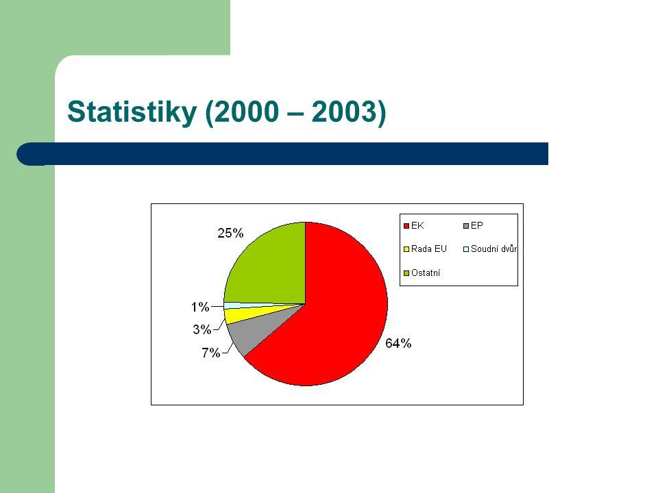 Statistiky (2000 – 2003)