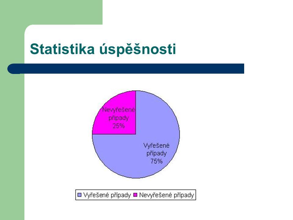 Statistika úspěšnosti