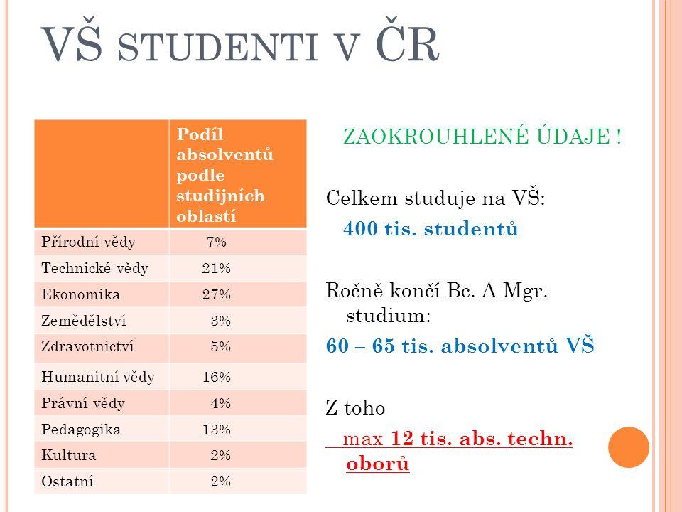 VŠ STUDENTI V ČR Podíl absolventů podle studijních oblastí Přírodní vědy 7% Technické vědy 21% Ekonomika 27% Zemědělství 3% Zdravotnictví 5% Humanitní vědy 16% Právní vědy 4% Pedagogika 13% Kultura 2% Ostatní 2% ZAOKROUHLENÉ ÚDAJE .