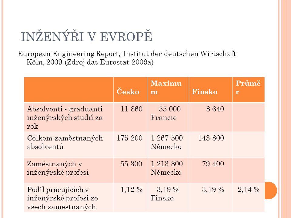 INŽENÝŘI V EVROPĚ European Engineering Report, Institut der deutschen Wirtschaft Köln, 2009 (Zdroj dat Eurostat 2009a) Česko Maximu m Finsko Průmě r Absolventi - graduanti inženýrských studií za rok 11 860 55 000 Francie 8 640 Celkem zaměstnaných absolventů 175 2001 267 500 Německo 143 800 Zaměstnaných v inženýrské profesi 55.3001 213 800 Německo 79 400 Podíl pracujících v inženýrské profesi ze všech zaměstnaných 1,12 % 3,19 % Finsko 3,19 % 2,14 %