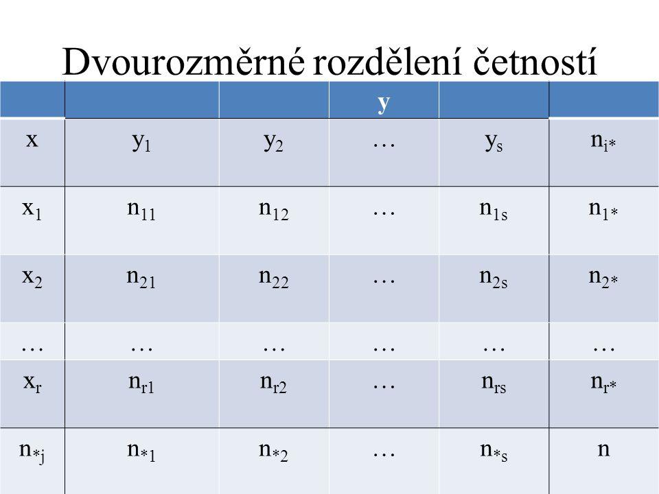 Dvourozměrné rozdělení četností y xy1y1 y2y2 …ysys n i* x1x1 n 11 n 12 …n 1s n 1* x2x2 n 21 n 22 …n 2s n 2* ……………… xrxr n r1 n r2 …n rs n r* n *j n *1 n *2 …n *s n
