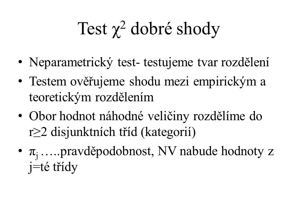 Test χ 2 dobré shody Neparametrický test- testujeme tvar rozdělení Testem ověřujeme shodu mezi empirickým a teoretickým rozdělením Obor hodnot náhodné veličiny rozdělíme do r≥2 disjunktních tříd (kategorií) π j …..pravděpodobnost, NV nabude hodnoty z j=té třídy