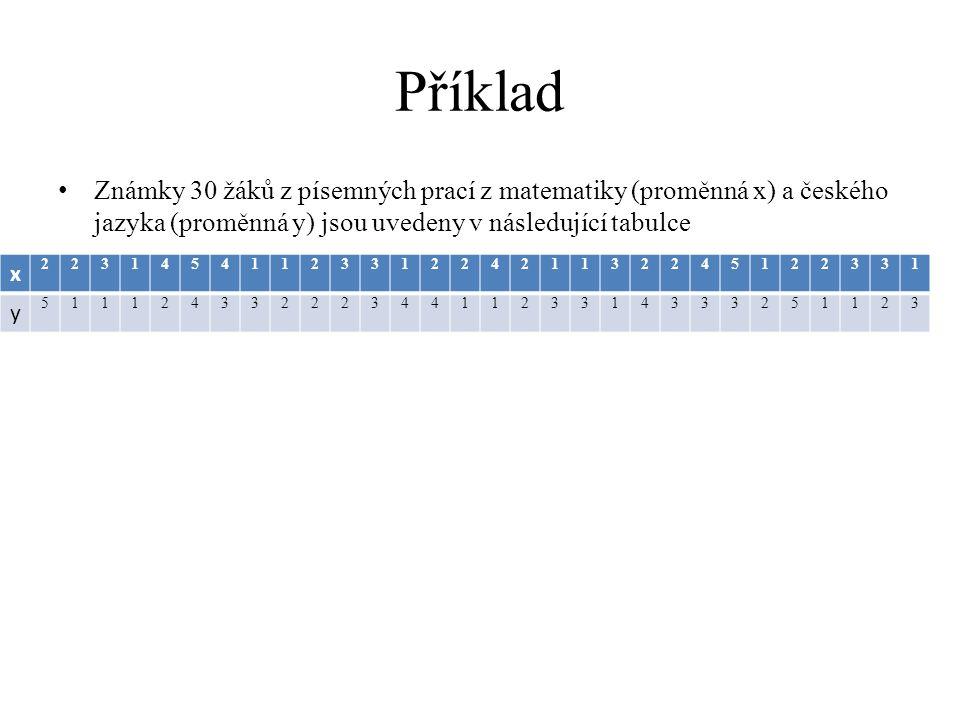 Příklad Známky 30 žáků z písemných prací z matematiky (proměnná x) a českého jazyka (proměnná y) jsou uvedeny v následující tabulce x 223145411233122421132245122331 y 511124332223441123314333251123