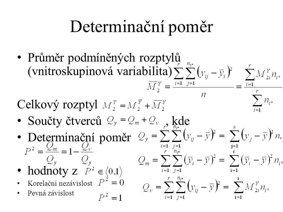 Determinační poměr Průměr podmíněných rozptylů (vnitroskupinová variabilita) Celkový rozptyl Součty čtverců, kde Determinační poměr hodnoty z Korelační nezávislost Pevná závislost