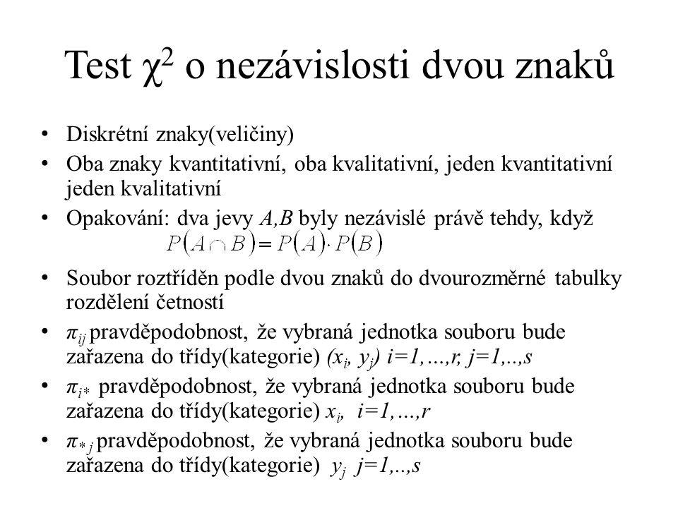 Test χ 2 o nezávislosti dvou znaků Diskrétní znaky(veličiny) Oba znaky kvantitativní, oba kvalitativní, jeden kvantitativní jeden kvalitativní Opakování: dva jevy A,B byly nezávislé právě tehdy, když Soubor roztříděn podle dvou znaků do dvourozměrné tabulky rozdělení četností π ij pravděpodobnost, že vybraná jednotka souboru bude zařazena do třídy(kategorie) (x i, y j ) i=1,…,r, j=1,..,s π i* pravděpodobnost, že vybraná jednotka souboru bude zařazena do třídy(kategorie) x i, i=1,…,r π * j pravděpodobnost, že vybraná jednotka souboru bude zařazena do třídy(kategorie) y j j=1,..,s