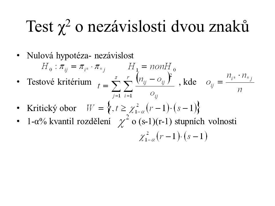 Test χ 2 o nezávislosti dvou znaků Nulová hypotéza- nezávislost Testové kritérium, kde Kritický obor 1-α% kvantil rozdělení o (s-1)(r-1) stupních voln