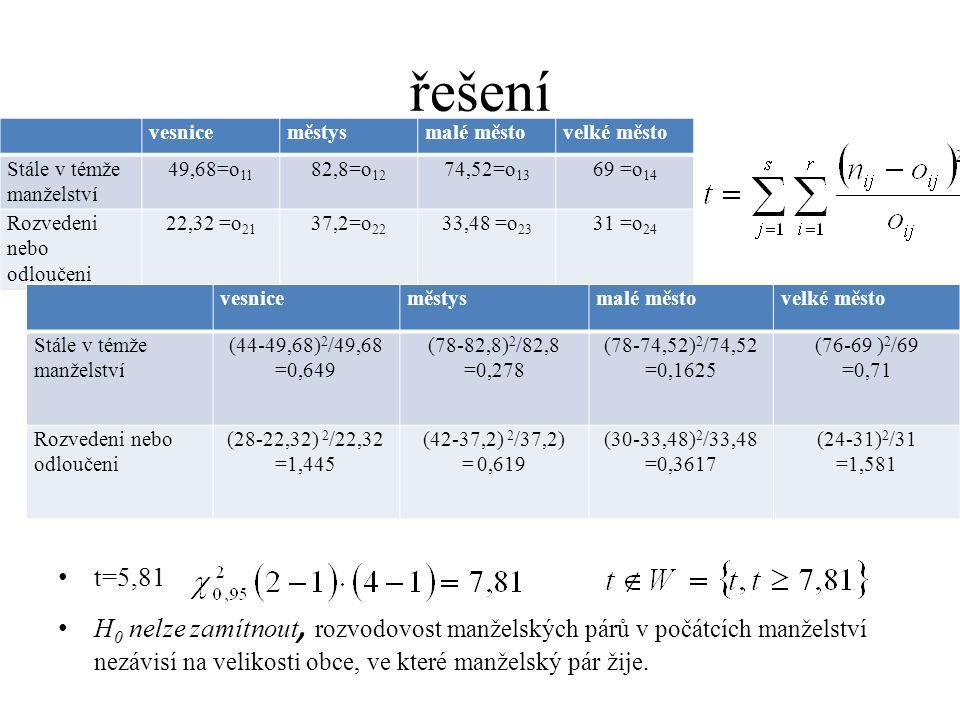 řešení t=5,81 H 0 nelze zamítnout, rozvodovost manželských párů v počátcích manželství nezávisí na velikosti obce, ve které manželský pár žije.
