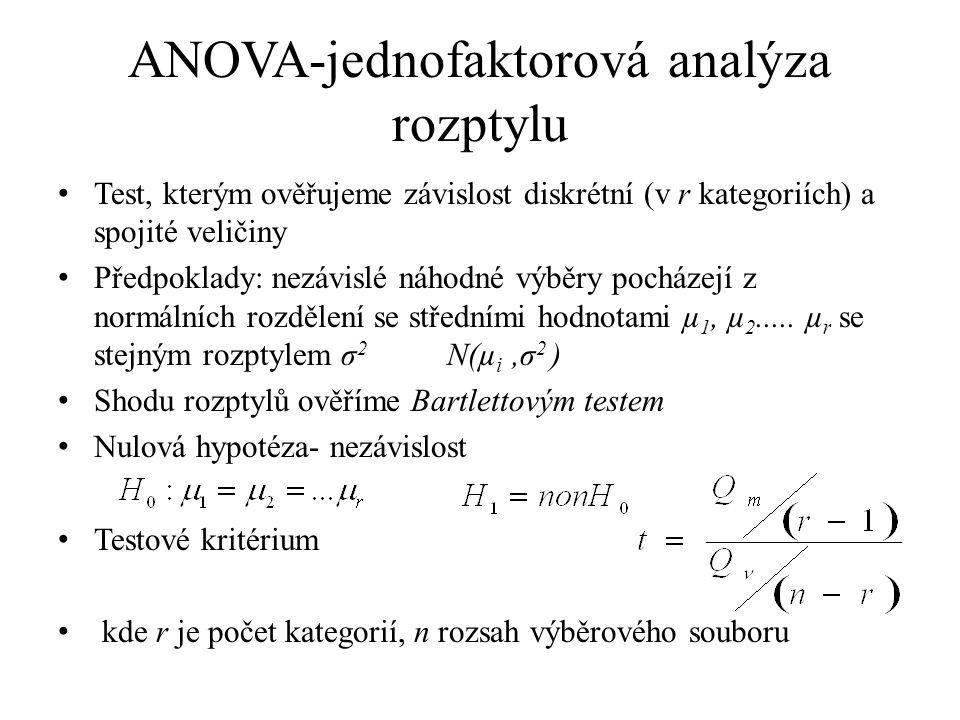 ANOVA-jednofaktorová analýza rozptylu Test, kterým ověřujeme závislost diskrétní (v r kategoriích) a spojité veličiny Předpoklady: nezávislé náhodné výběry pocházejí z normálních rozdělení se středními hodnotami µ 1, µ 2.....