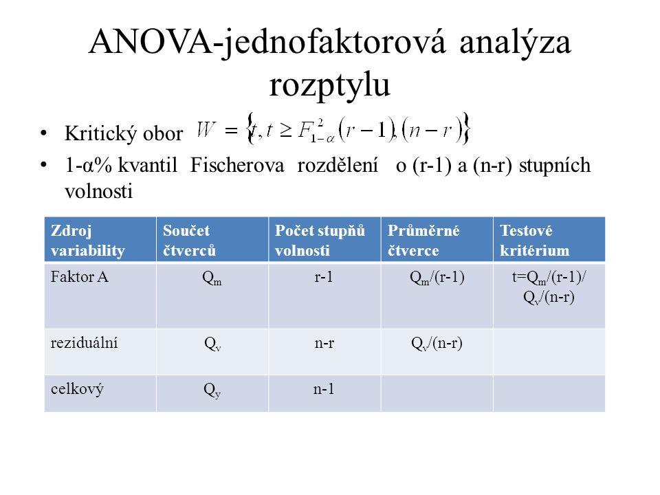 ANOVA-jednofaktorová analýza rozptylu Kritický obor 1-α% kvantil Fischerova rozdělení o (r-1) a (n-r) stupních volnosti Zdroj variability Součet čtverců Počet stupňů volnosti Průměrné čtverce Testové kritérium Faktor AQmQm r-1Q m /(r-1)t=Q m /(r-1)/ Q ν /(n-r) reziduálníQνQν n-rQ ν /(n-r) celkovýQyQy n-1