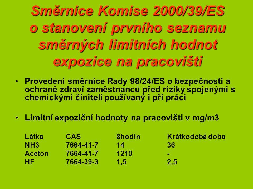 Směrnice Komise 2000/39/ES o stanovení prvního seznamu směrných limitních hodnot expozice na pracovišti Provedení směrnice Rady 98/24/ES o bezpečnosti a ochraně zdraví zaměstnanců před riziky spojenými s chemickými činiteli používaný i při práci Limitní expoziční hodnoty na pracovišti v mg/m3 LátkaCAS8hodin Krátkodobá doba NH37664-41-71436 Aceton7664-41-71210- HF7664-39-31,52,5