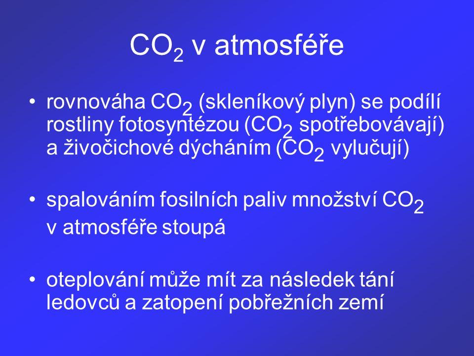 rovnováha CO 2 (skleníkový plyn) se podílí rostliny fotosyntézou (CO 2 spotřebovávají) a živočichové dýcháním (CO 2 vylučují) spalováním fosilních paliv množství CO 2 v atmosféře stoupá oteplování může mít za následek tání ledovců a zatopení pobřežních zemí CO 2 v atmosféře