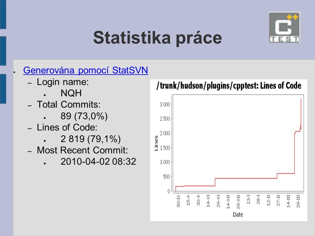 Statistika práce ● Generována pomocí StatSVN Generována pomocí StatSVN – Login name: ● NQH – Total Commits: ● 89 (73,0%) – Lines of Code: ● 2 819 (79,1%) – Most Recent Commit: ● 2010-04-02 08:32