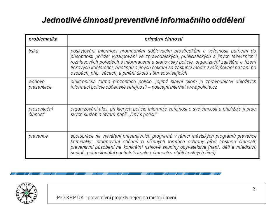 PIO KŘP ÚK - preventivní projekty nejen na místní úrovni 3 Jednotlivé činnosti preventivně informačního oddělení problematikaprimární činnosti tiskupo