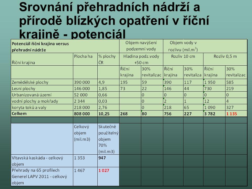Srovnání přehradních nádrží a přírodě blízkých opatření v říční krajině - potenciál