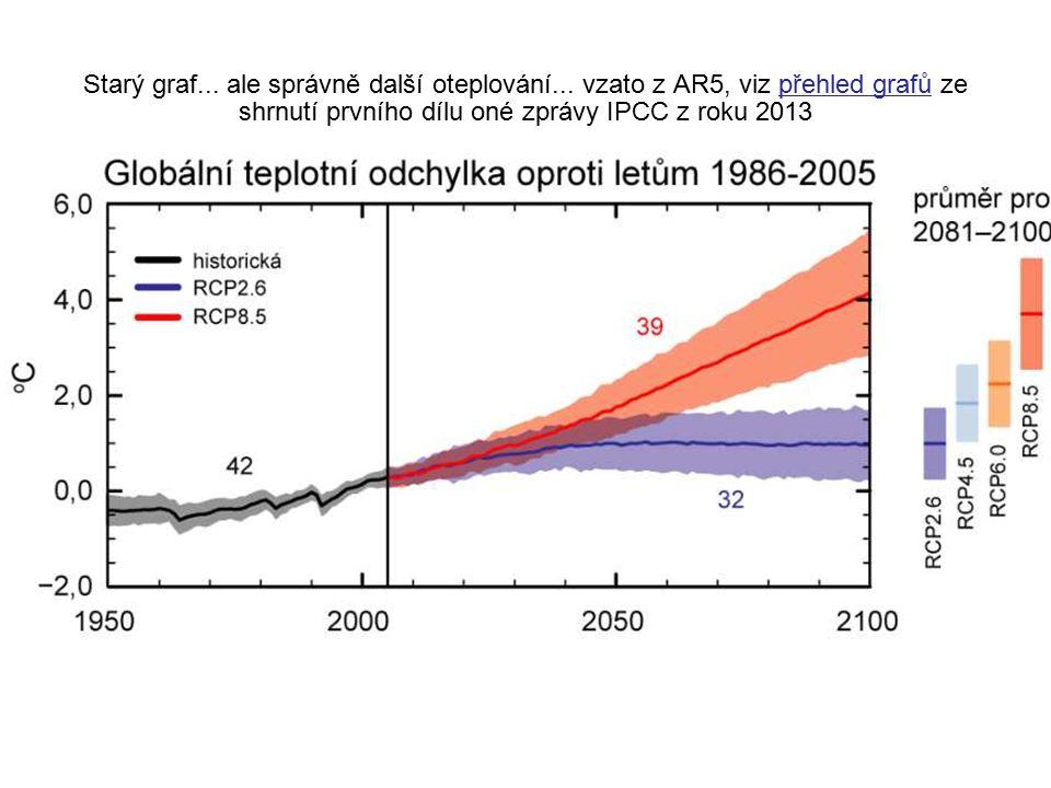 Starý graf... ale správně další oteplování... vzato z AR5, viz přehled grafů ze shrnutí prvního dílu oné zprávy IPCC z roku 2013přehled grafů