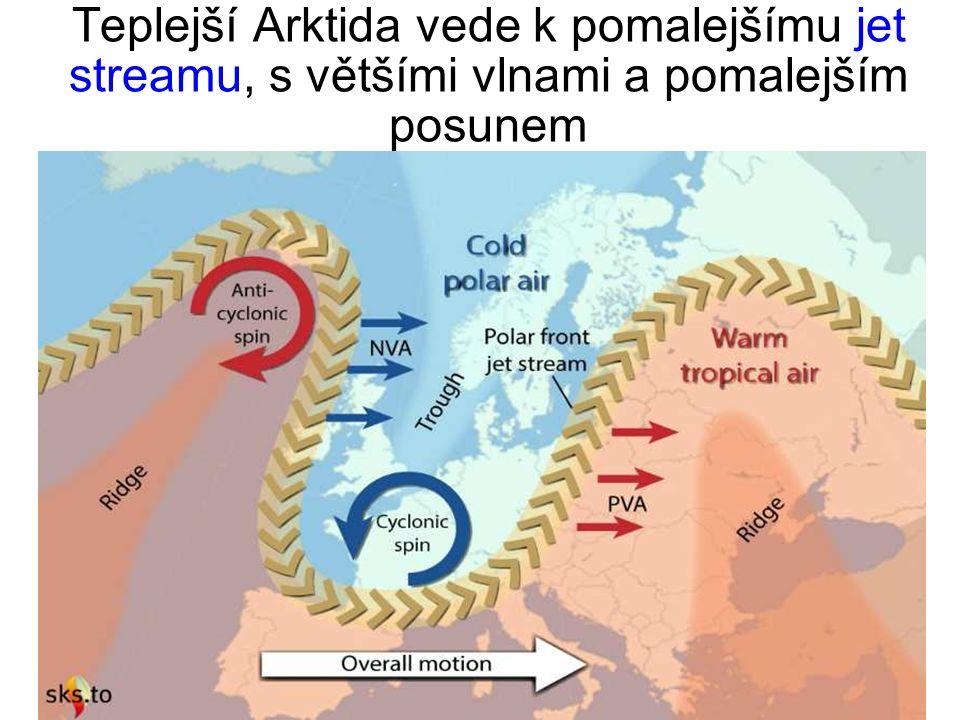 Teplejší Arktida vede k pomalejšímu jet streamu, s většími vlnami a pomalejším posunem