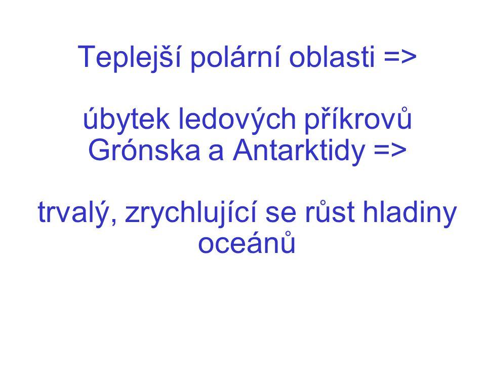 Teplejší polární oblasti => úbytek ledových příkrovů Grónska a Antarktidy => trvalý, zrychlující se růst hladiny oceánů
