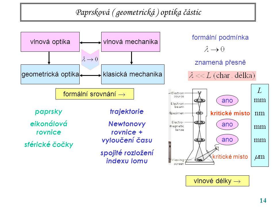 14 Paprsková ( geometrická ) optika částic vlnová optika geometrická optikaklasická mechanika vlnová mechanika formální podmínka znamená přesně ano L mm nm mm  m kritické místo vlnové délky  formální srovnání  paprsky eikonálová rovnice sférické čočky trajektorie Newtonovy rovnice + vyloučení času spojité rozložení indexu lomu