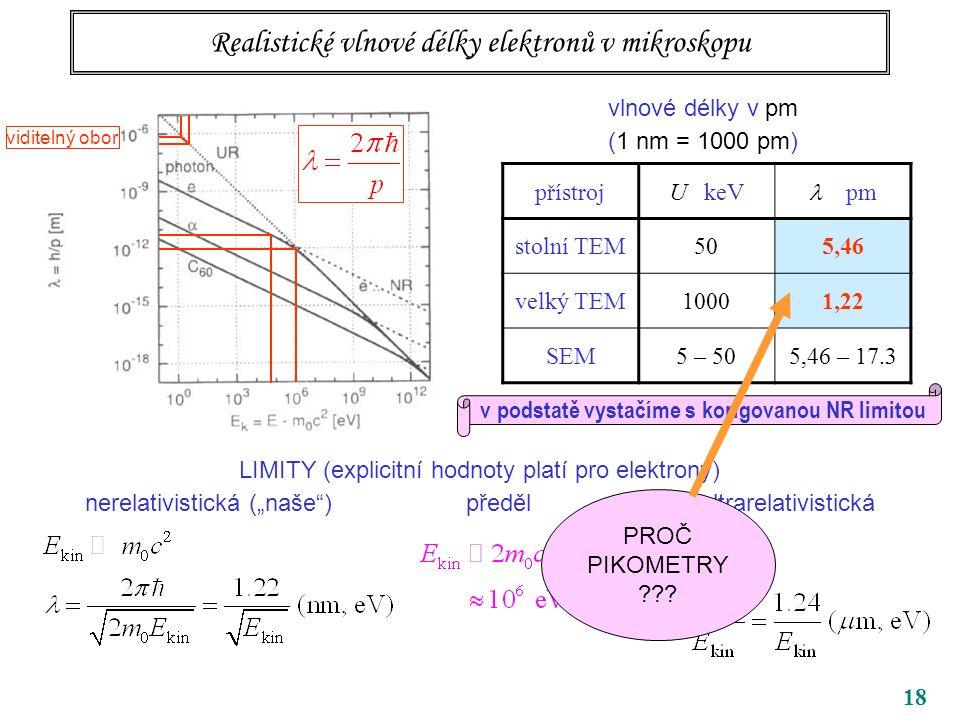 """18 Realistické vlnové délky elektronů v mikroskopu vlnové délky v pm (1 nm = 1000 pm) LIMITY (explicitní hodnoty platí pro elektrony) nerelativistická (""""naše ) předěl ultrarelativistická přístrojU keV pm stolní TEM505,46 velký TEM10001,22 SEM5 – 505,46 – 17.3 v podstatě vystačíme s korigovanou NR limitou viditelný obor PROČ PIKOMETRY"""