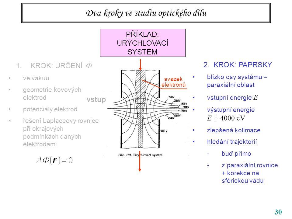 30 Dva kroky ve studiu optického dílu PŘÍKLAD: URYCHLOVACÍ SYSTÉM 1.KROK: URČENÍ  ve vakuu geometrie kovových elektrod potenciály elektrod řešení Laplaceovy rovnice při okrajových podmínkách daných elektrodami vstup 2.