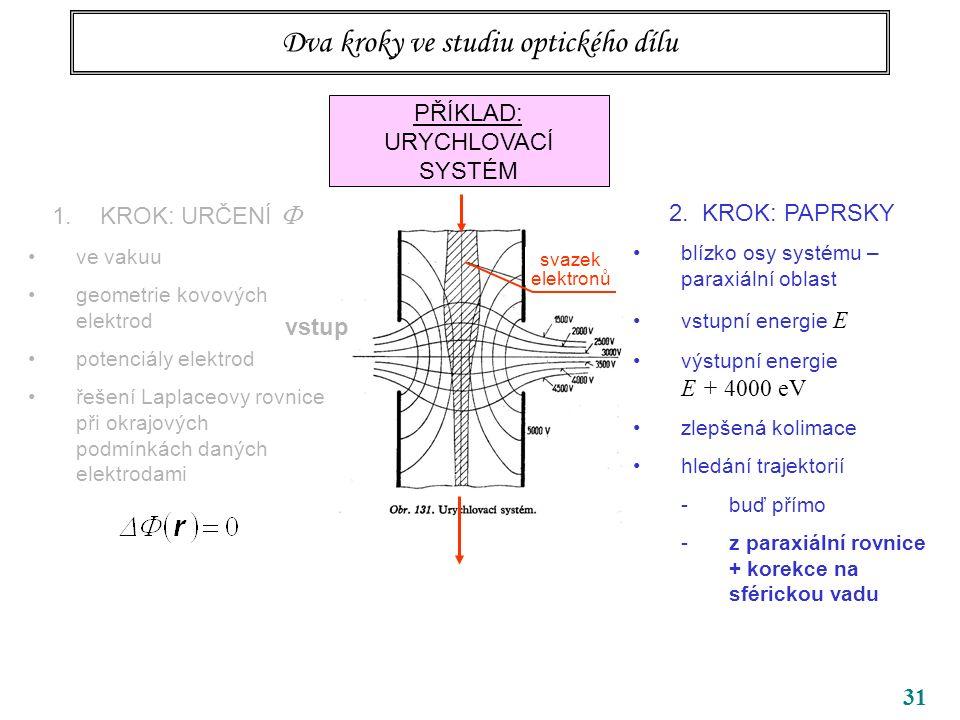 31 Dva kroky ve studiu optického dílu PŘÍKLAD: URYCHLOVACÍ SYSTÉM 1.KROK: URČENÍ  ve vakuu geometrie kovových elektrod potenciály elektrod řešení Laplaceovy rovnice při okrajových podmínkách daných elektrodami vstup 2.