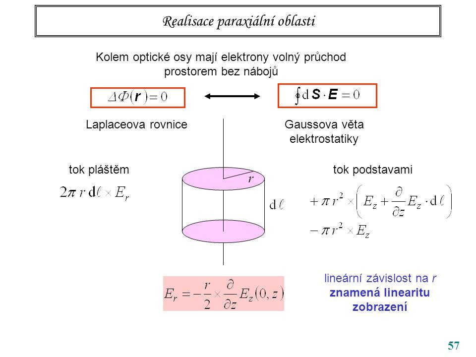 57 Realisace paraxiální oblasti Kolem optické osy mají elektrony volný průchod prostorem bez nábojů Laplaceova rovniceGaussova věta elektrostatiky r tok pláštěmtok podstavami lineární závislost na r znamená linearitu zobrazení