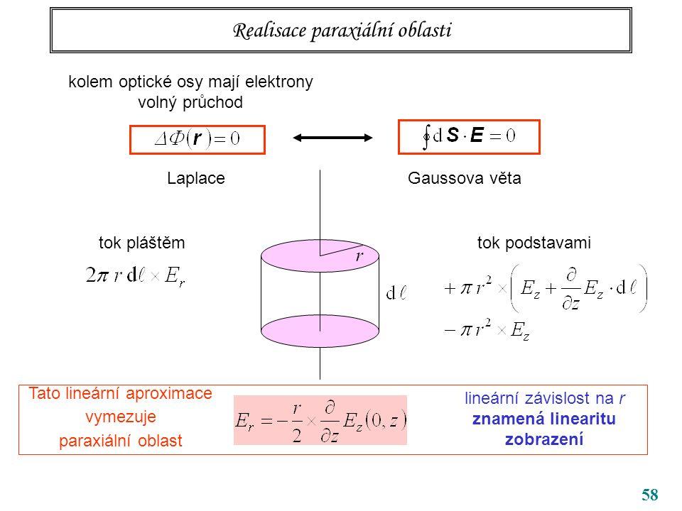 58 Realisace paraxiální oblasti kolem optické osy mají elektrony volný průchod LaplaceGaussova věta r tok pláštěmtok podstavami lineární závislost na r znamená linearitu zobrazení Tato lineární aproximace vymezuje paraxiální oblast