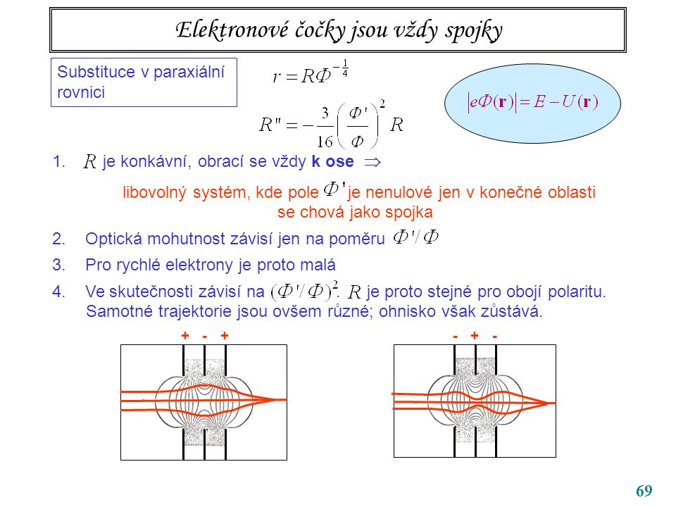 69 Elektronové čočky jsou vždy spojky Substituce v paraxiální rovnici 1.R je konkávní, obrací se vždy k ose  libovolný systém, kde pole je nenulové jen v konečné oblasti se chová jako spojka 2.
