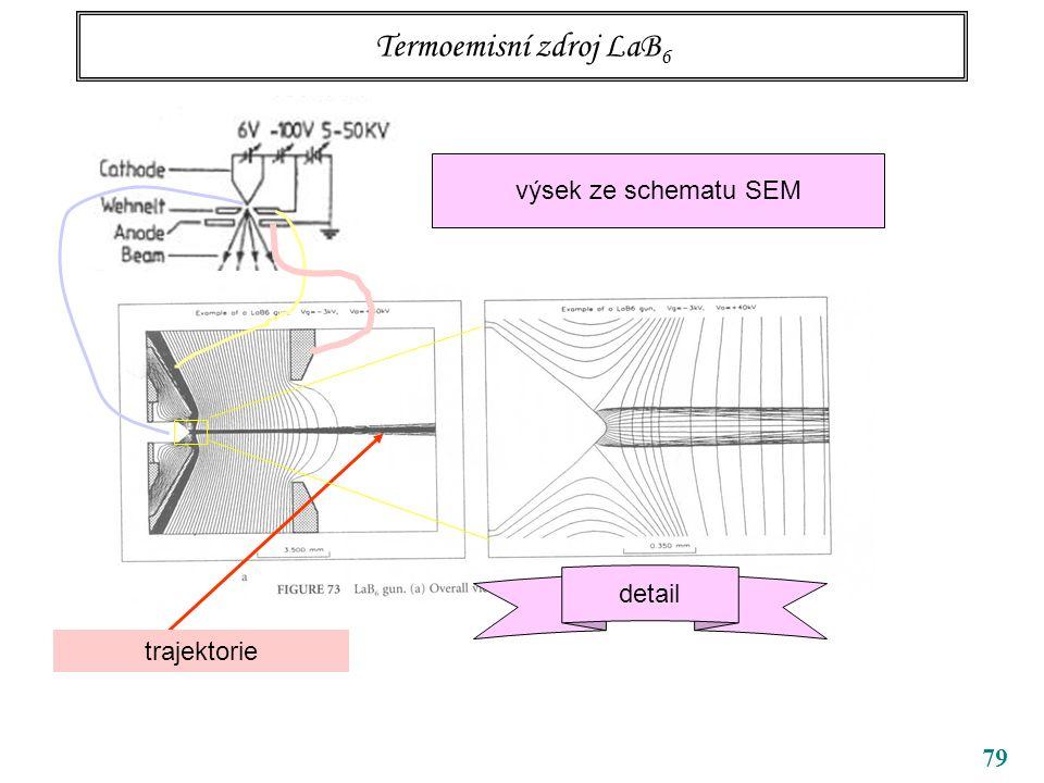 79 Termoemisní zdroj LaB 6 výsek ze schematu SEM trajektorie detail