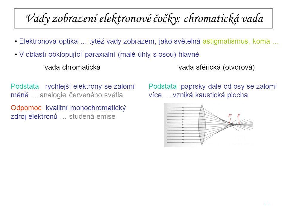 95 Vady zobrazení elektronové čočky: chromatická vada Elektronová optika … tytéž vady zobrazení, jako světelná astigmatismus, koma … V oblasti obklopující paraxiální (malé úhly s osou) hlavně vada chromatická vada sférická (otvorová) Podstata rychlejší elektrony se zalomí méně … analogie červeného světla Odpomoc kvalitní monochromatický zdroj elektronů … studená emise Podstata paprsky dále od osy se zalomí více … vzniká kaustická plocha Odpomoc vyclonit dostatečně úzký svazek Problémy  malá světelnost  difrakce na cloně