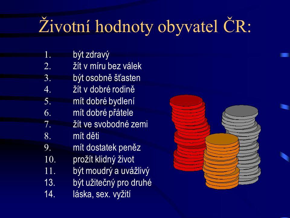 Životní hodnoty obyvatel ČR: 1. být zdravý 2. žít v míru bez válek 3. být osobně šťasten 4. žít v dobré rodině 5. mít dobré bydlení 6. mít dobré přáte