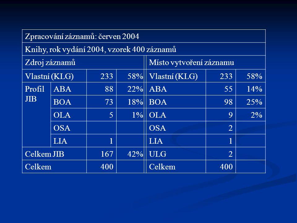 Zpracování záznamů: červen 2004 Knihy, rok vydání 2004, vzorek 400 záznamů Zdroj záznamůMísto vytvoření záznamu Vlastní (KLG)23358%Vlastní (KLG)23358%
