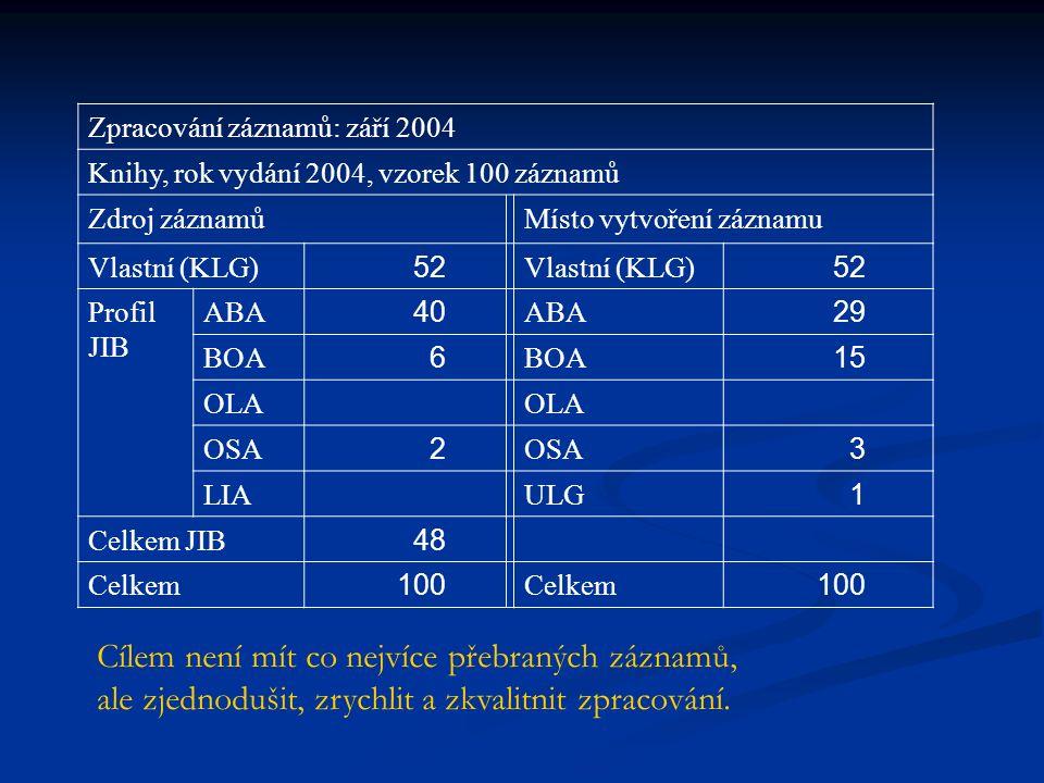 Zpracování záznamů: září 2004 Knihy, rok vydání 2004, vzorek 100 záznamů Zdroj záznamůMísto vytvoření záznamu Vlastní (KLG) 52 Vlastní (KLG) 52 Profil