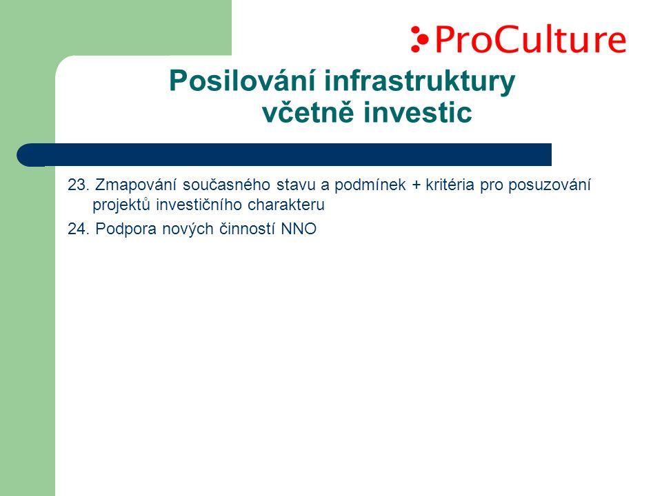 Posilování infrastruktury včetně investic 23.