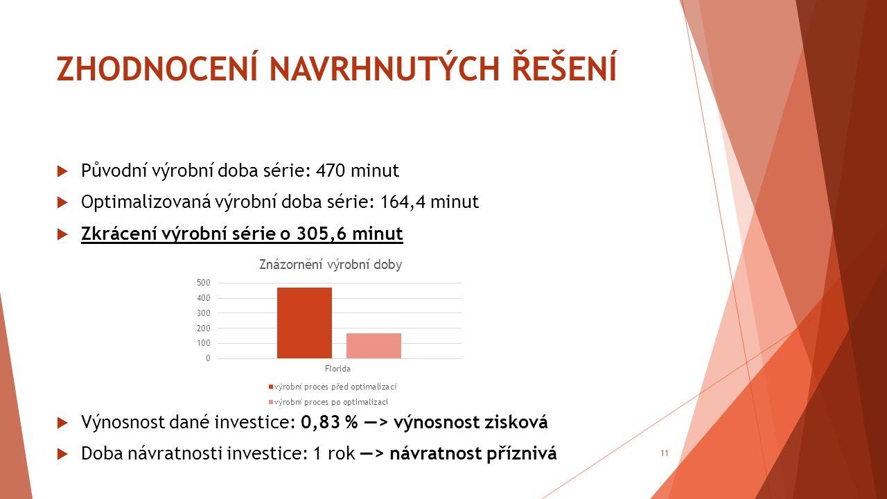 ZHODNOCENÍ NAVRHNUTÝCH ŘEŠENÍ  Původní výrobní doba série: 470 minut  Optimalizovaná výrobní doba série: 164,4 minut  Zkrácení výrobní série o 305,6 minut  Výnosnost dané investice: 0,83 % ―> výnosnost zisková  Doba návratnosti investice: 1 rok ―> návratnost příznivá 11