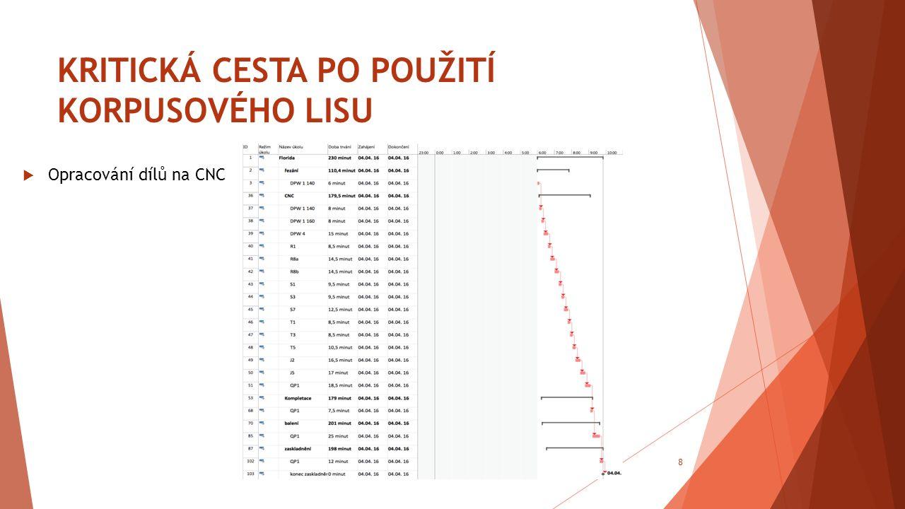 KRITICKÁ CESTA PO POUŽITÍ KORPUSOVÉHO LISU  Opracování dílů na CNC 8